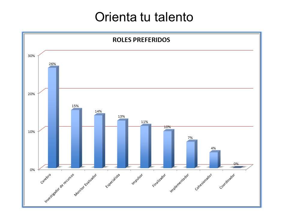 Roles Belbin preferidos según el estudio